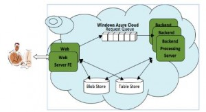 Windows Azure Queues